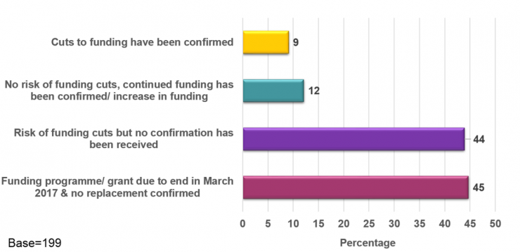 Respondents' statutory funding situation