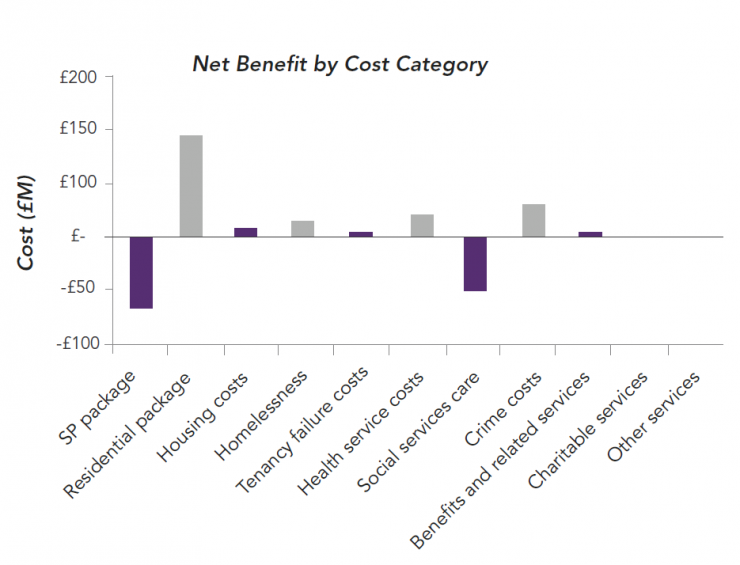 Chart: Net benefit of Supporting People NI by cost category