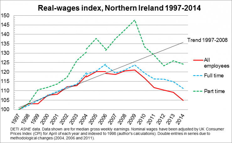 Real wages index, Northern Ireland 1997-2014