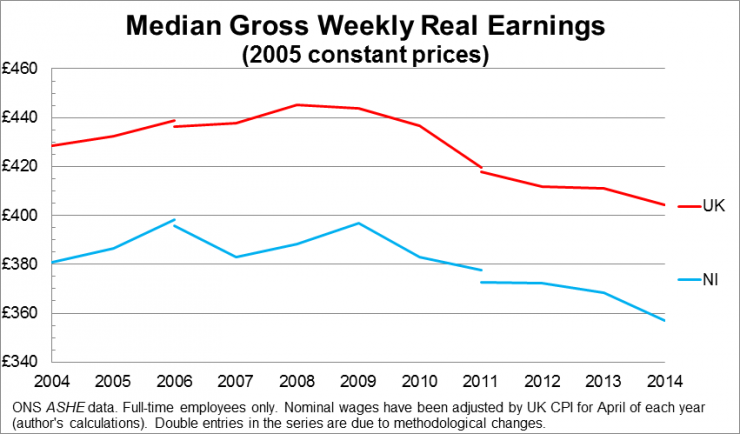 Median Gross Weekly Real Earnings (2005 constant prices)
