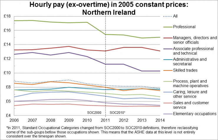 Hourly pay (ex-overtime) by occupation in 2005 constant prices: Northern Ireland