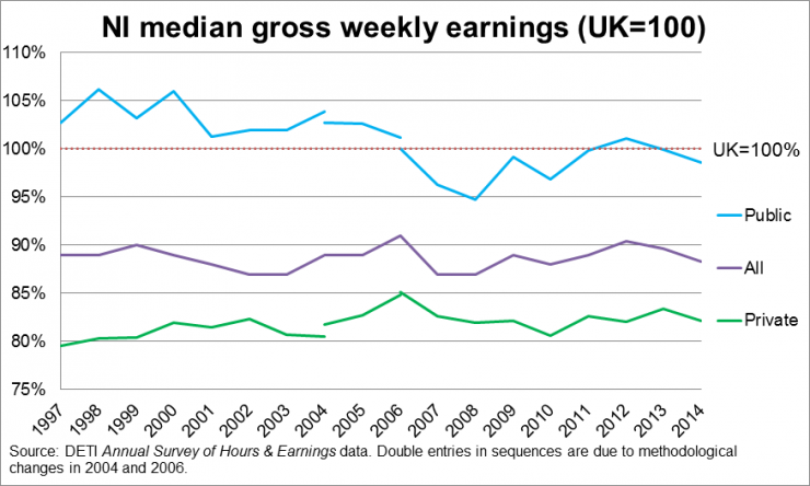NI Gross Weekly Earnings (UK=100): Public and Private Sectors