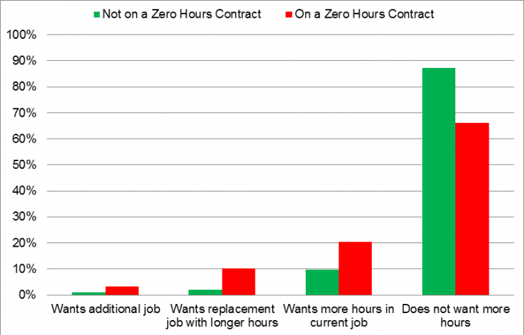 Proportion of workers on/not on a zero-hours contract: ONS