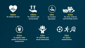 Covid Funding allocation May 2021 image
