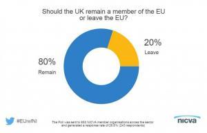 Results of NICVA membership poll on the EU Referendum Question