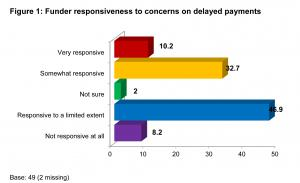 Funder responsiveness to concerns on delayed payments results