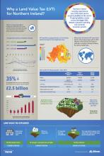 Land Value Tax Infographic